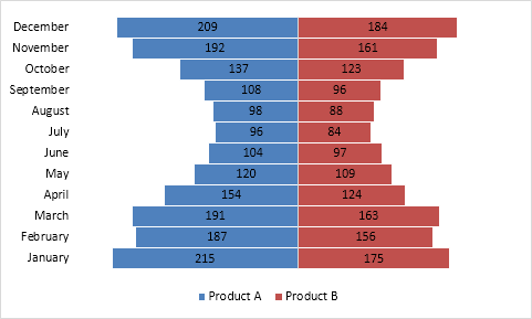 How to create a mirror bar chart in excel excel board ccuart Choice Image